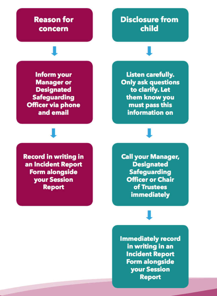 The Kids Network Safeguarding Policy Summary